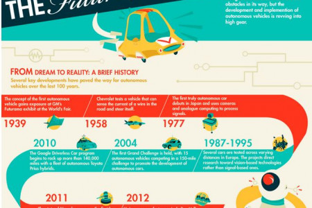Driverless cars: The future is now! Infographic