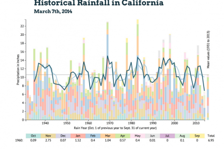 Historical Rainfall in California Infographic