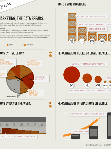 EMAIL MARKETING, THE DATA SPEAKS Infographic