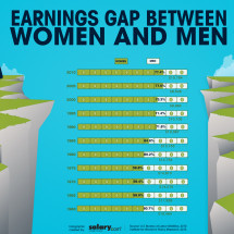 Earnings Gap Between Women and Men Infographic