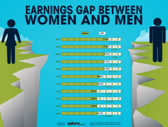 Earnings Gap Between Women and Men