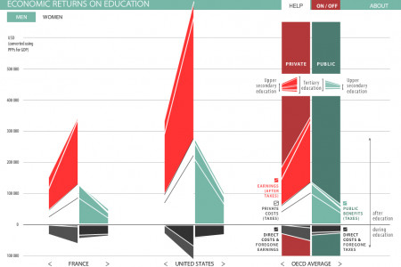 Economic Returns on Education Infographic