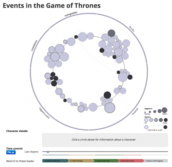 Events in the Game of Thrones