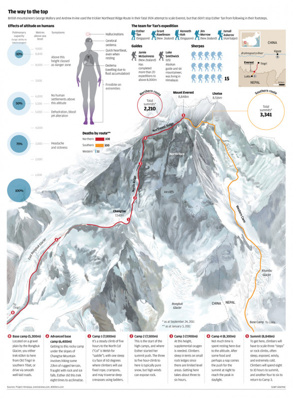 Everest Routes