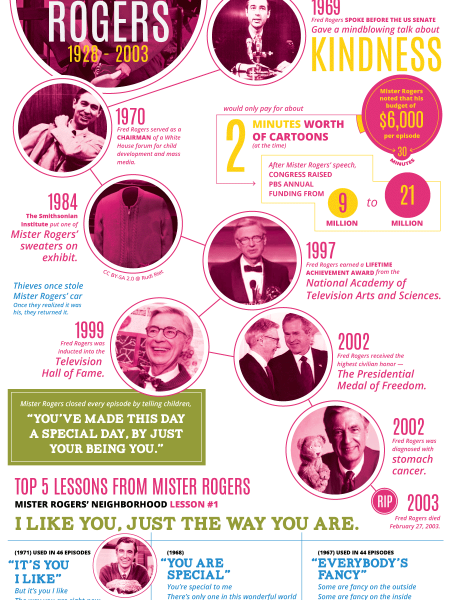 Everlasting Lessons of Mr. Rogers Infographic