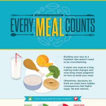 Every Meal Counts Infographic