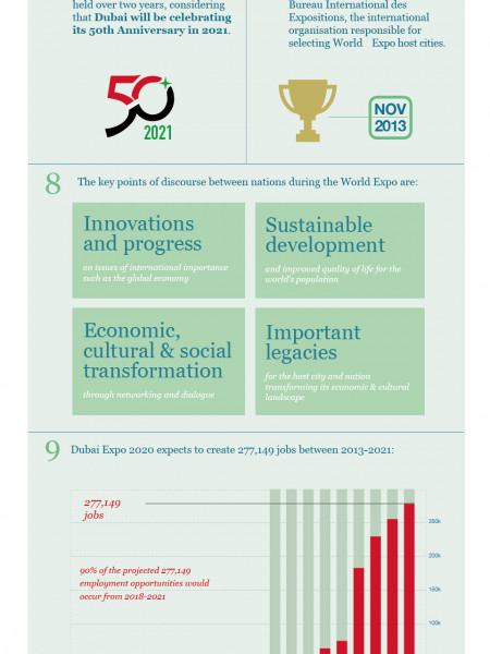 Expo 2020's Economic Impact On Dubai Infographic