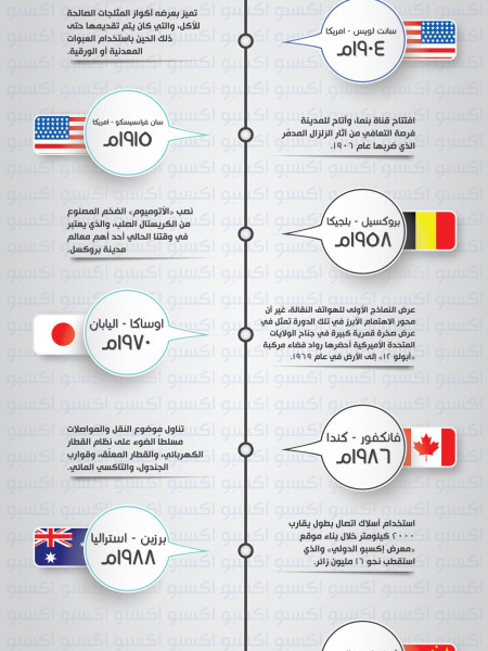 Expo AR Infographic