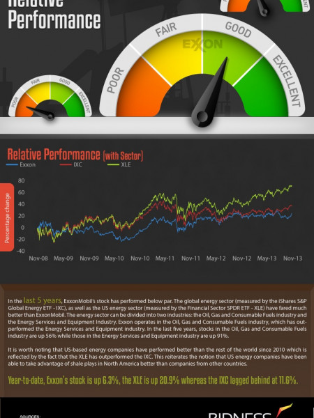 Exxon Mobil (XOM) Relative Performance Infographic
