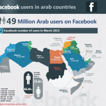 Facebook Users in Arab World 2013 Infographic