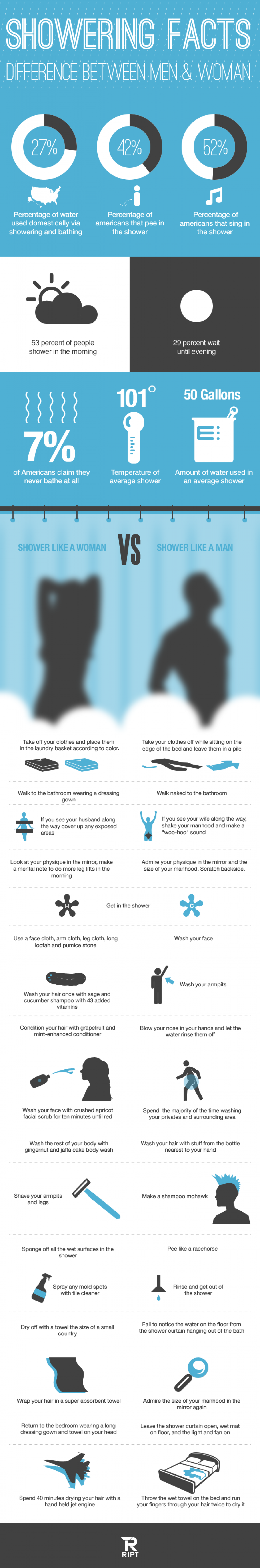Facts about Showering Infographic
