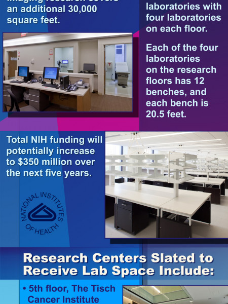Facts about the Leon and Norma Hess Center for Science and Medicine Infographic
