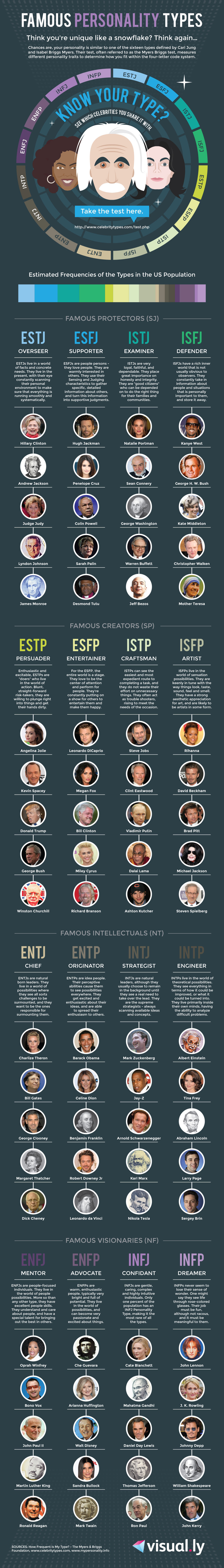 Celebrity Personality Types | MBTI Types | Career ...