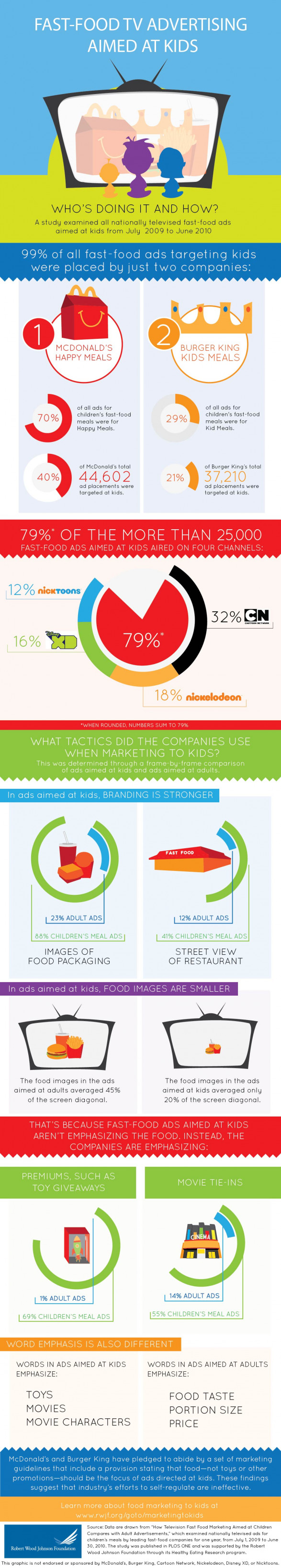 Fast Food Industry Infographic
