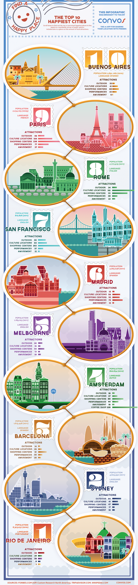 World 39 s happiest cities san francisco is the happiest for Happiest places to live