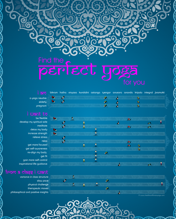 Find the perfect yoga for you