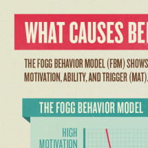 Fogg Behavior Model Infographic
