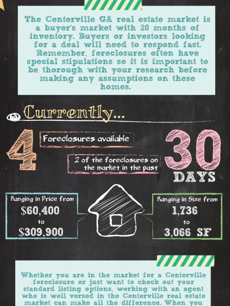 February 2014 Foreclosures in Centerville GA Infographic