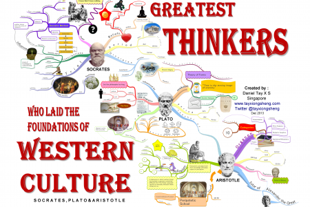 Founders of Western Culture Infographic