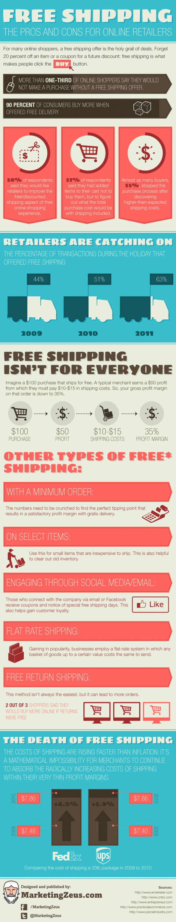 Free Shipping: The Pros and Cons