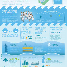 Fresh water for all  Infographic
