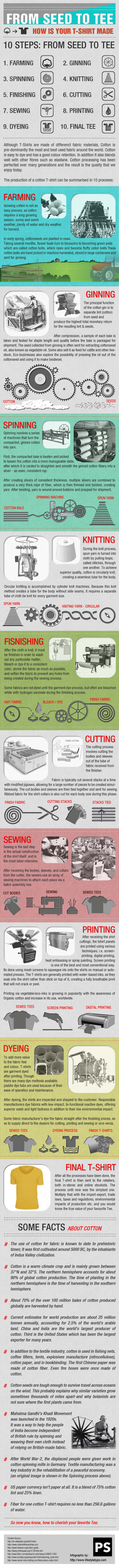 From Seed to Tee - How is your T-shirt made. Infographic