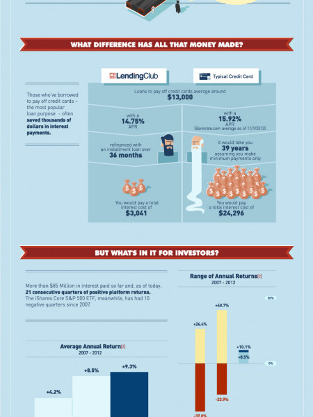 From Zero to $1 Billion: The Lending Club Story Infographic