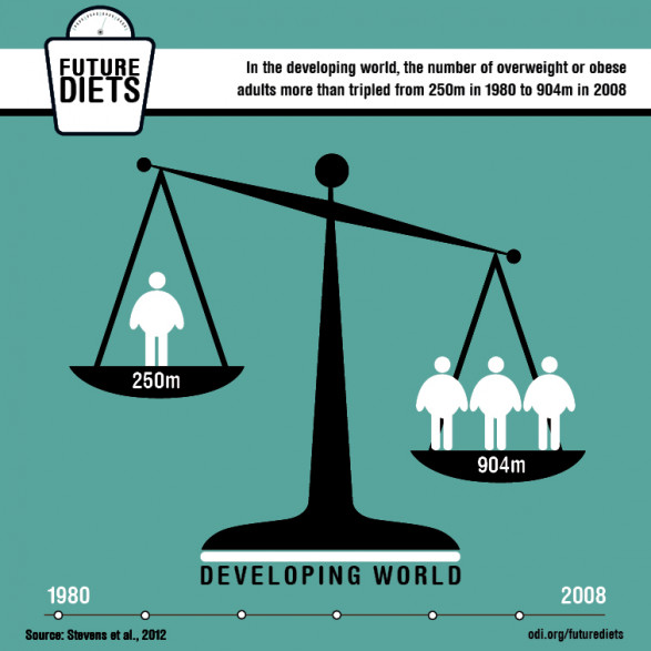 Future diets: Obesity is growing in the developing world