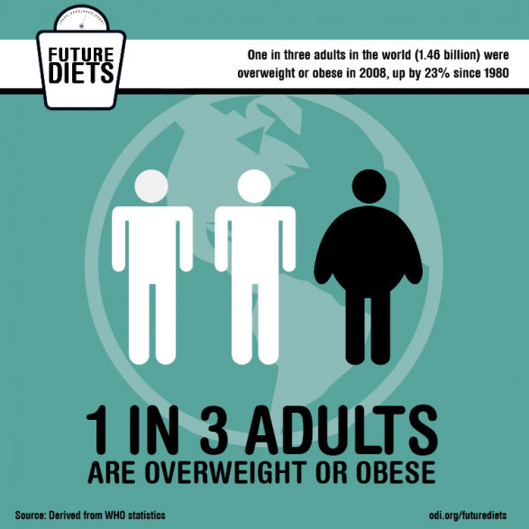 Future diets: Obesity is on the rise globally