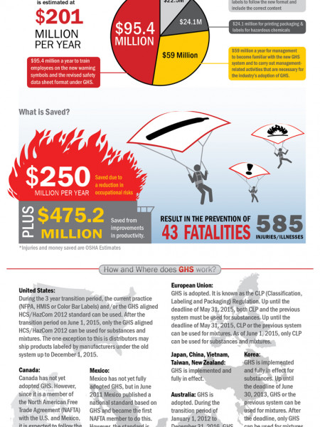 GHS - Globally Harmonized System Infographic