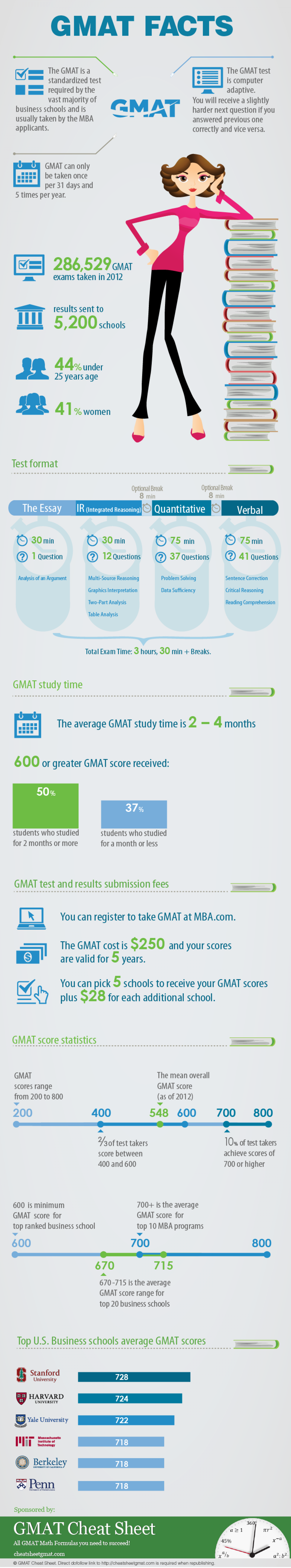 GMAT Facts Infographic
