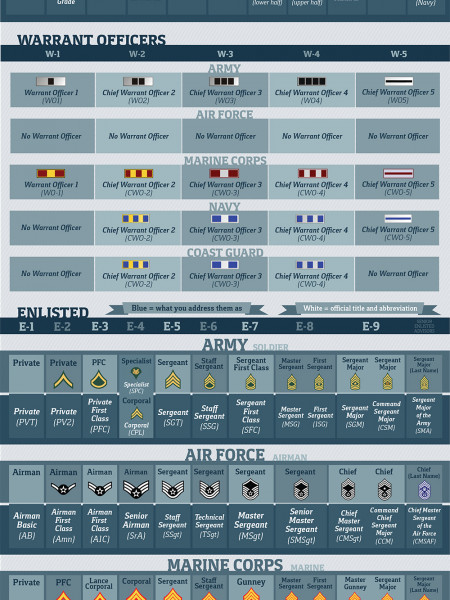 Get to Know Your Military Ranks Infographic