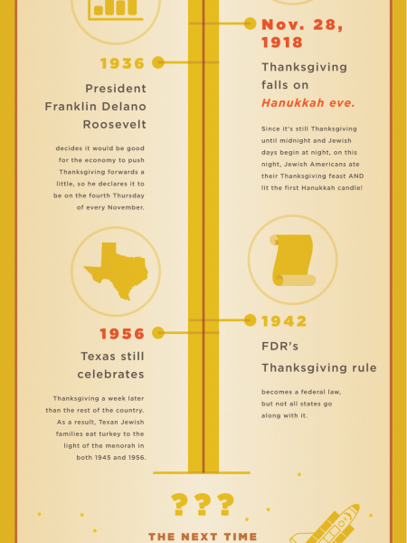 Gobble Tov! Happy Thanksgivukkah! Infographic