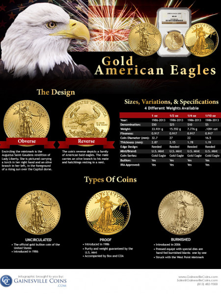 Gold American Eagles  Infographic