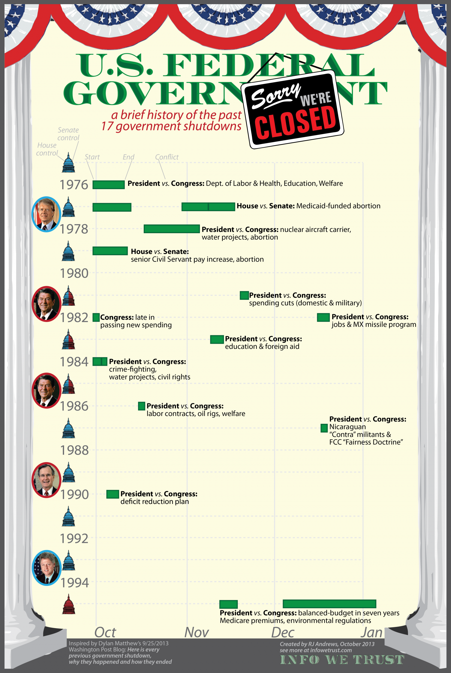 Government shutdowns Infographic