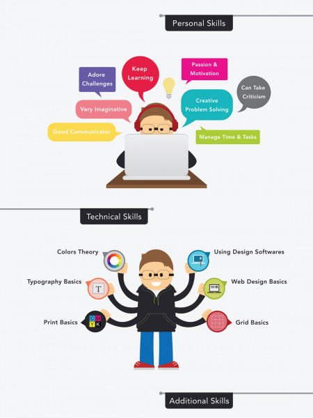 Graphic design: What you need to know about this career Infographic