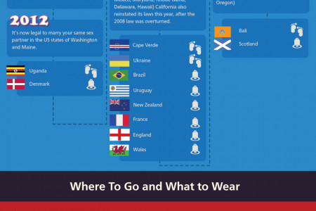 Guide To  Gay Pride Infographic
