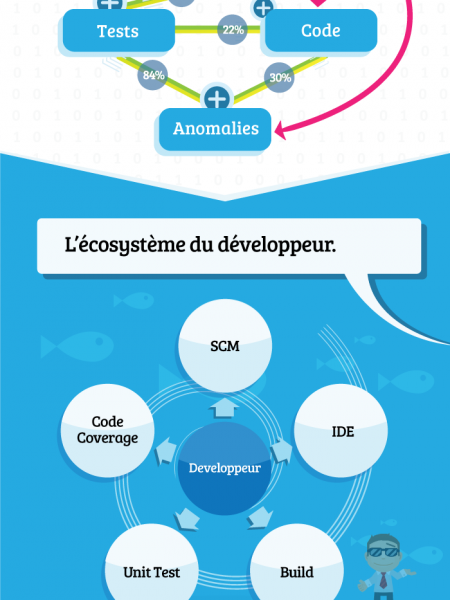HP Infography - Agile Infographic