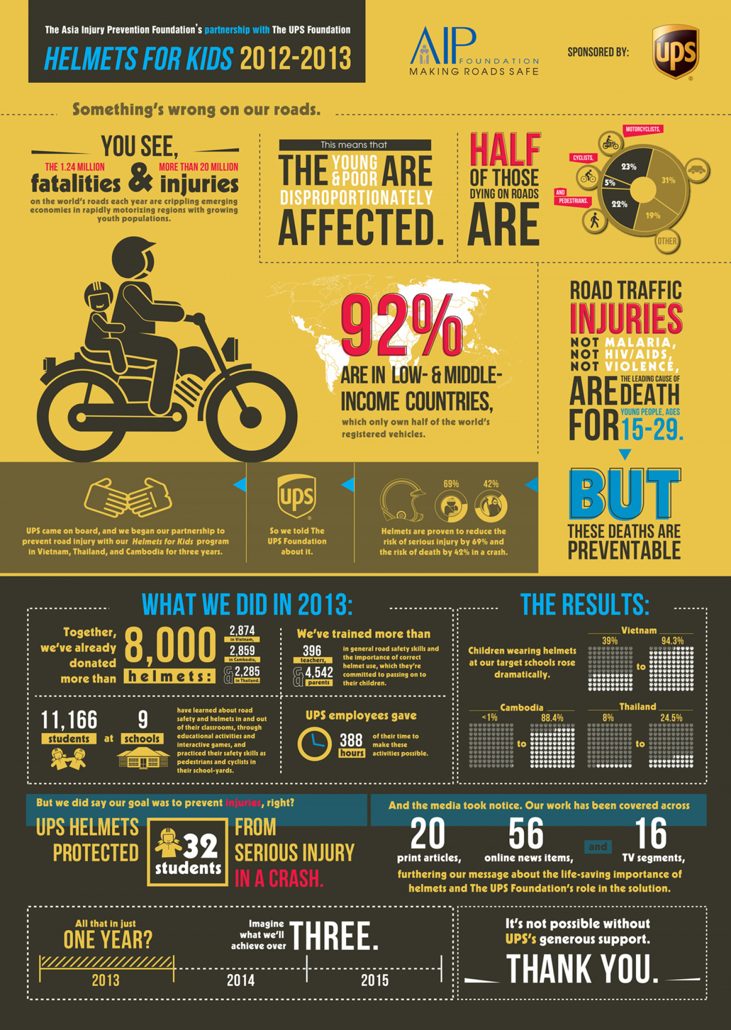 Helmets for Kids Infographic