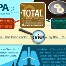 Hexavalent Chromium & Water Infographic