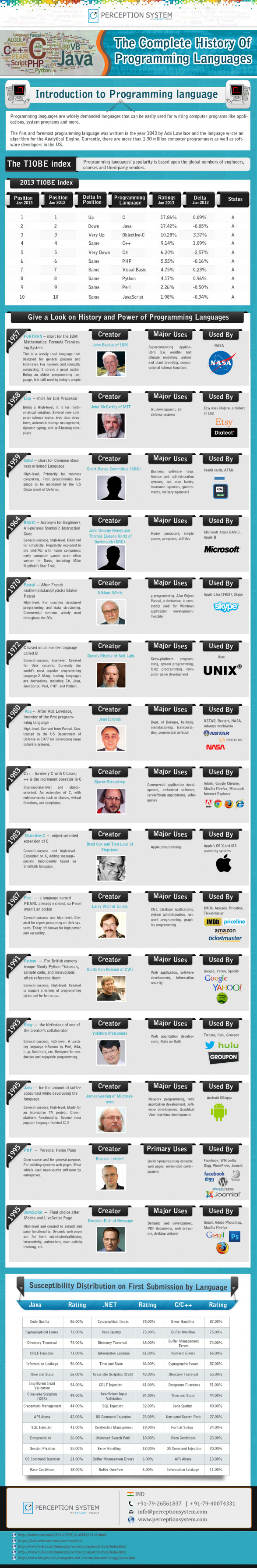Highly Popular Programming Languages� History - From Born to Young