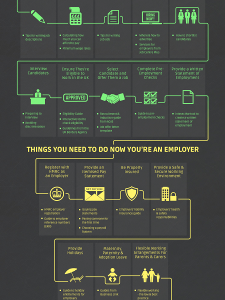Hiring your first employee Infographic