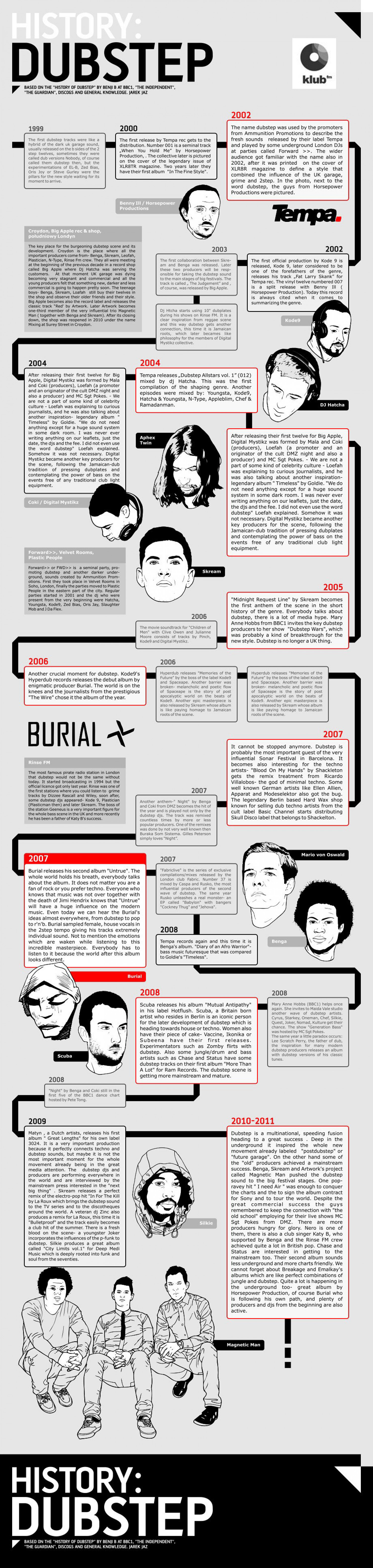 History of Dubstep (infographic in english) Infographic