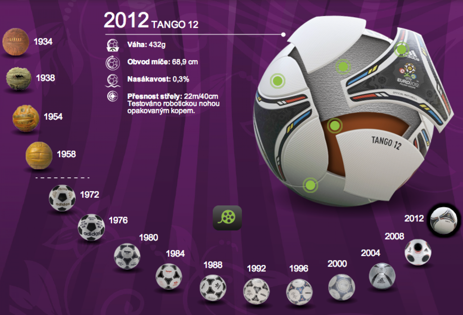 History of the Official EURO balls Infographic