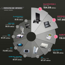 History of video game consoles Infographic