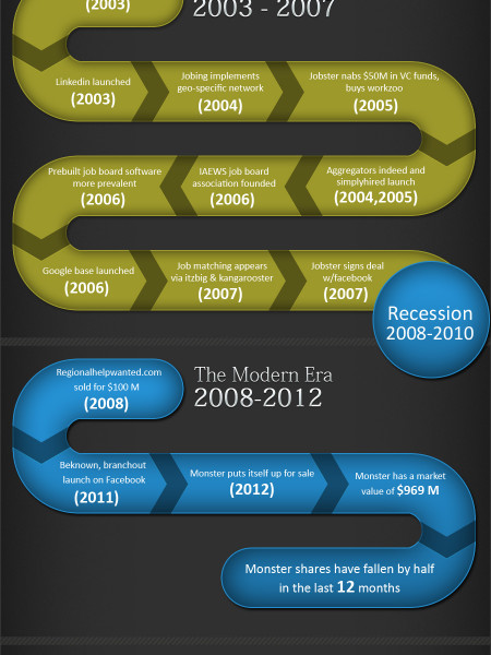 History statistics of job boards Infographic