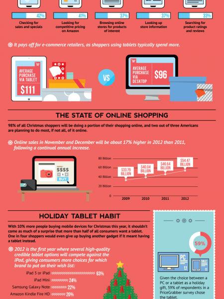Holiday Trends Marketers Can't Ignore Infographic
