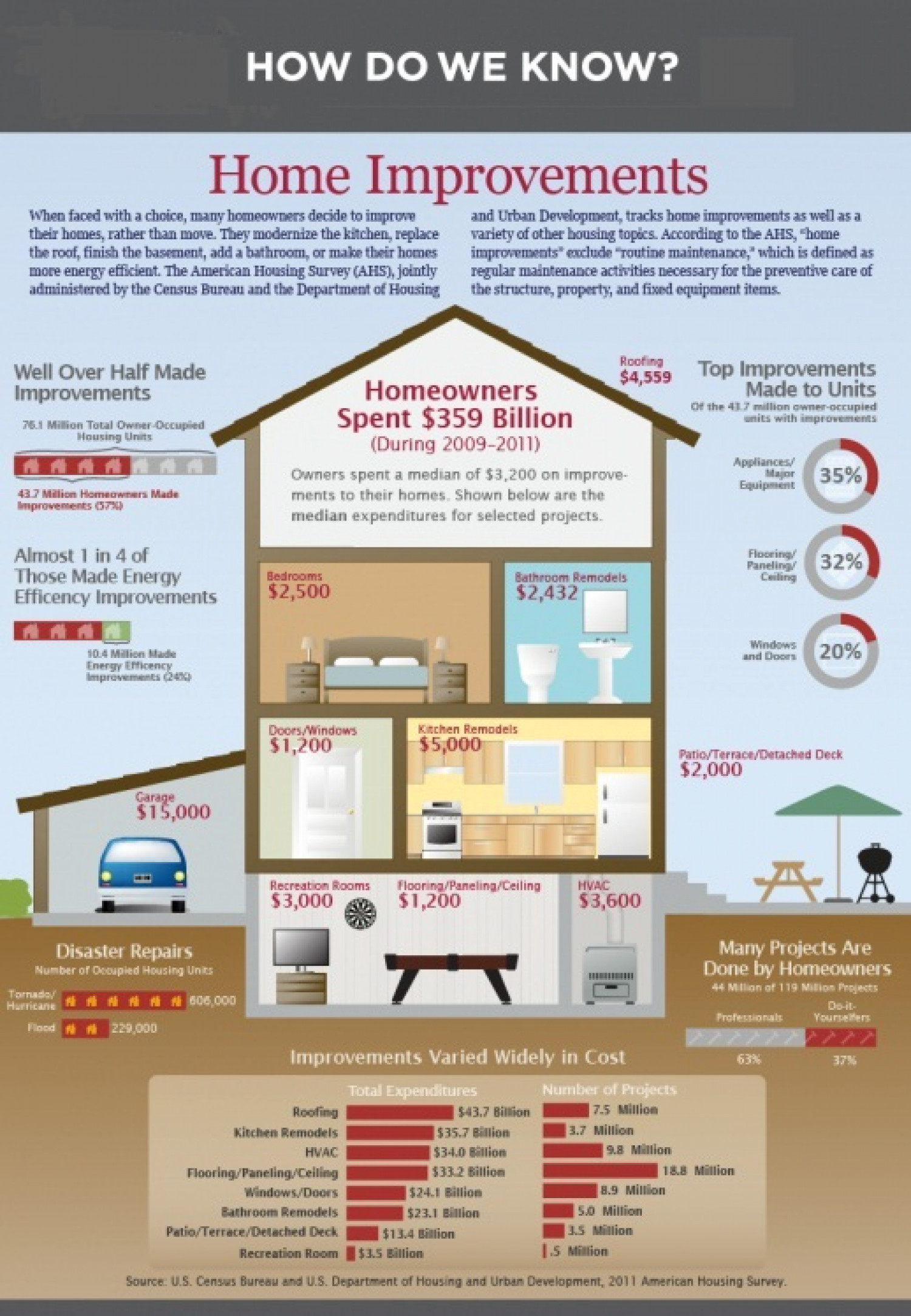 Home Improvements Infographic