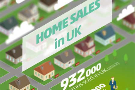 Home Sales in UK Infographic