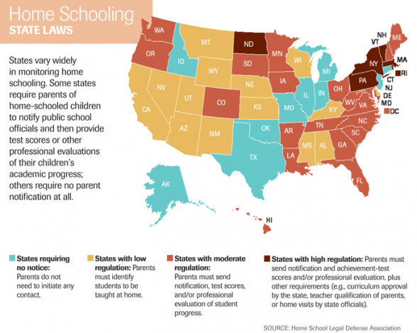 Home Schooling: State Laws